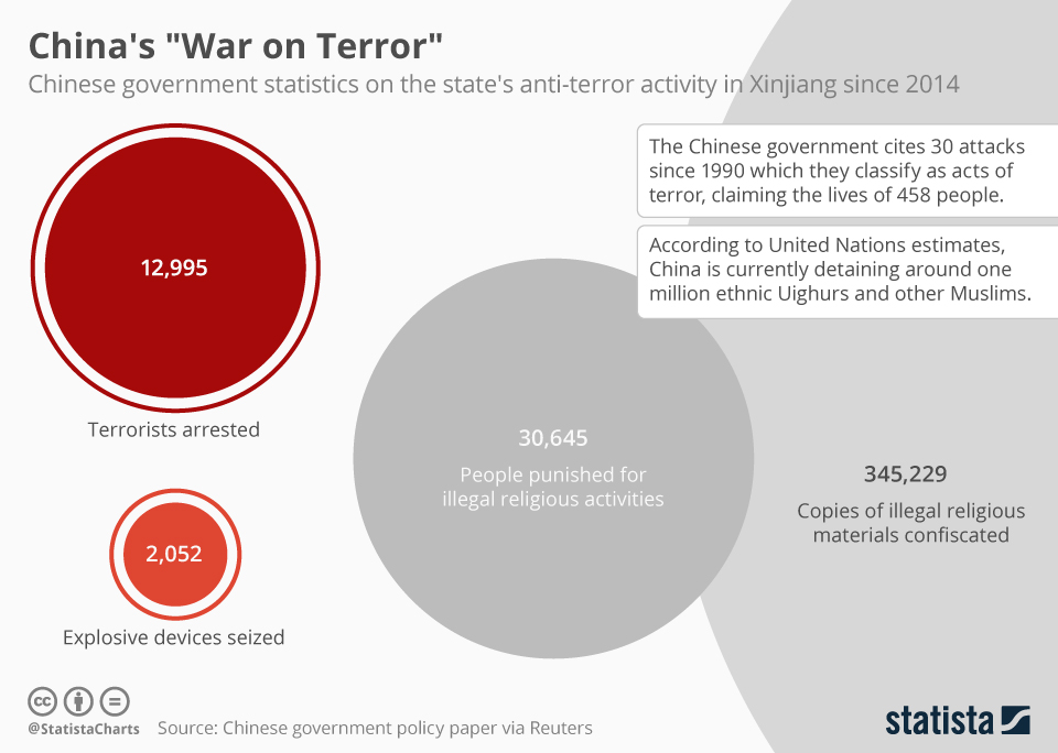 "Infographic: China's ""War on Terror"" 