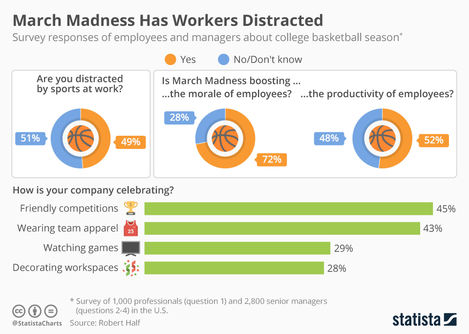 Infographic: March Madness Has Workers Distracted | Statista