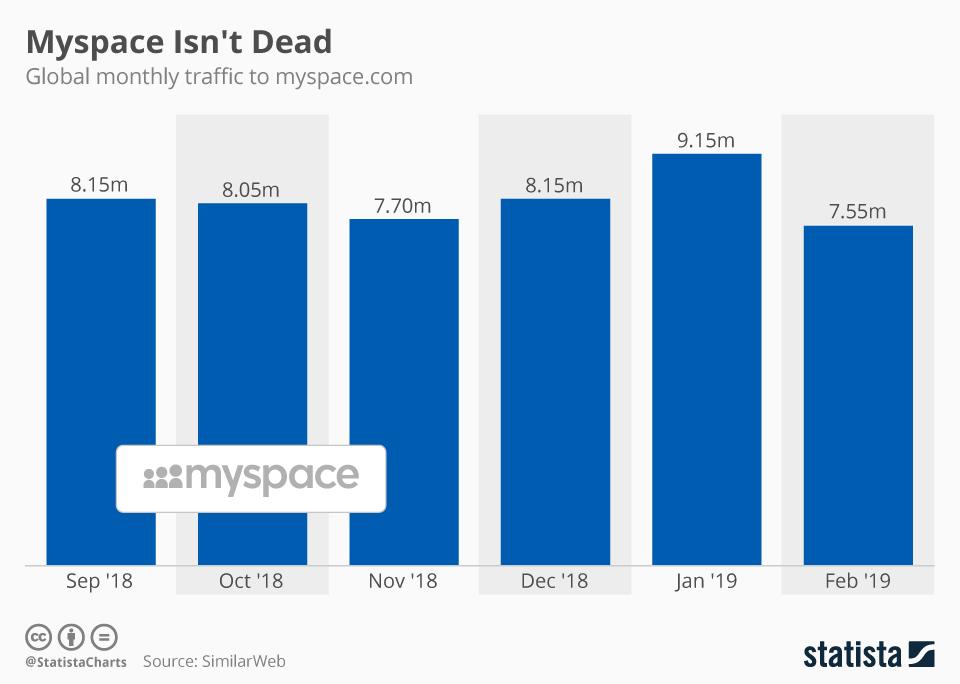 Infographic: Myspace Isn't Dead   Statista