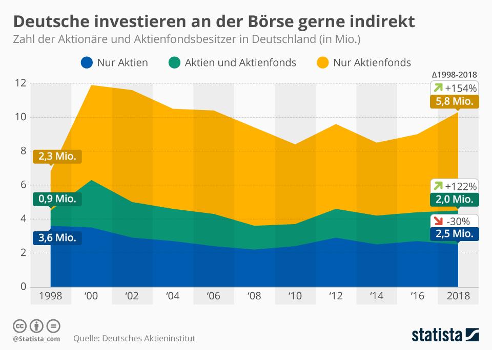 Infografik: Deutsche investieren an der Börse gerne indirekt | Statista