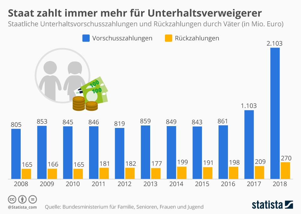 Infografik: Staat zahlt immer mehr für Unterhaltsverweigerer    Statista