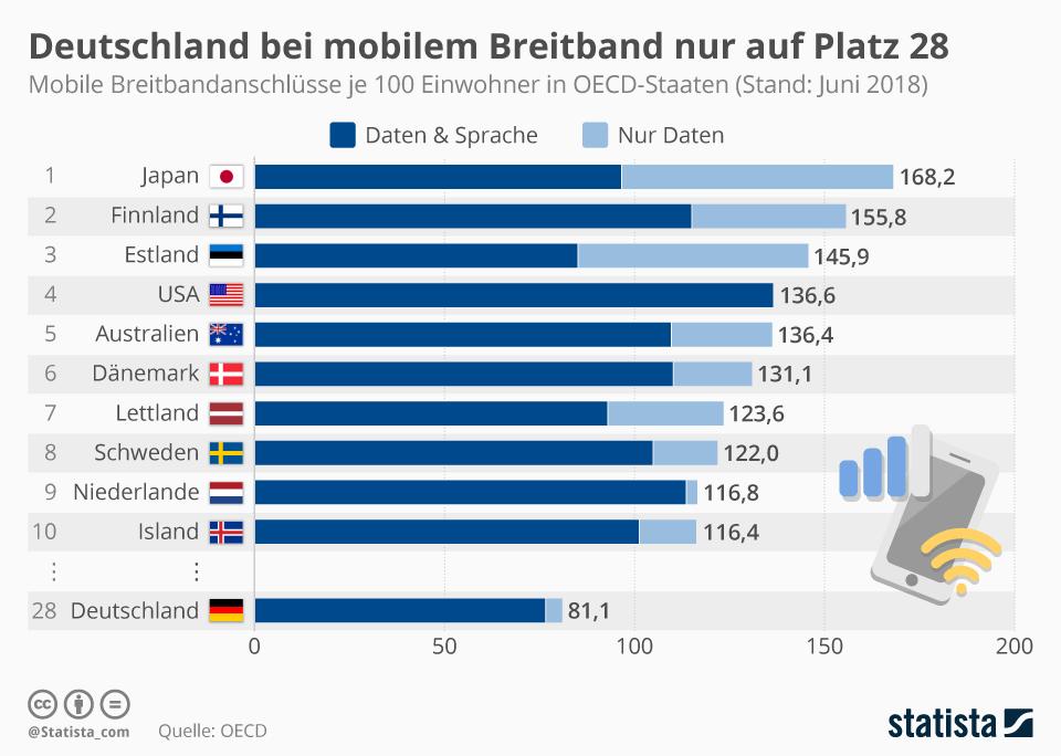 Infografik: Deutschland bei mobilem Breitband nur auf Platz 28 | Statista