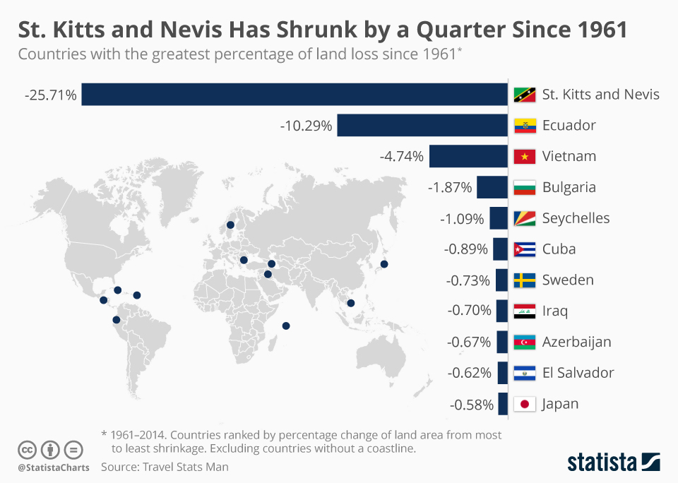 Infographic: St. Kitts and Nevis Has Shrunk by a Quarter Since 1961 | Statista