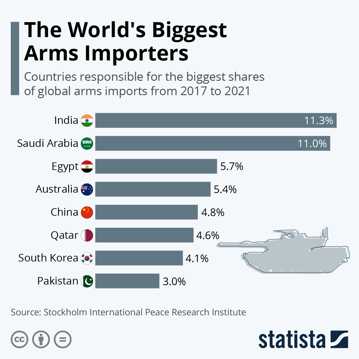 Infographic: The World's Biggest Arms Importers | Statista