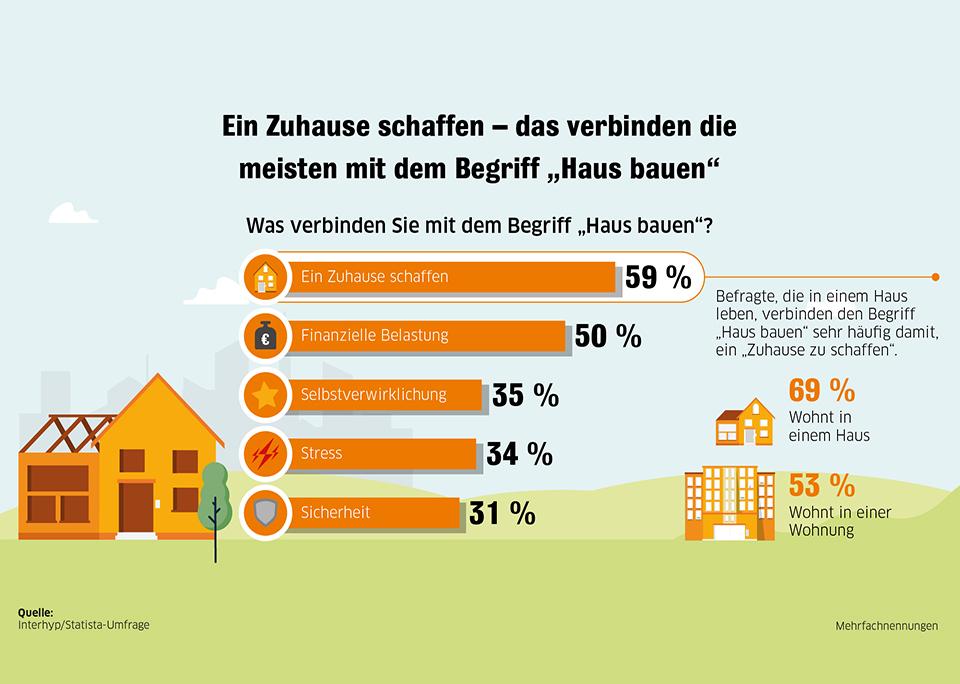 Infografik: Hausbau bedeutet, sich ein Zuhause zu schaffen | Statista