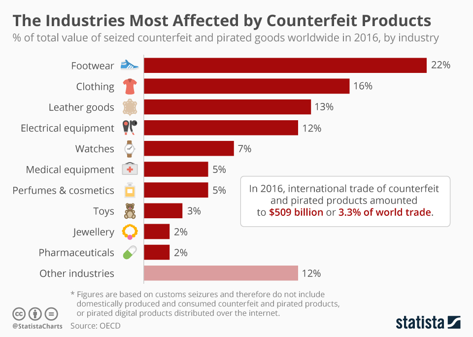 Infographic: The Industries Most Affected by Counterfeit Products | Statista