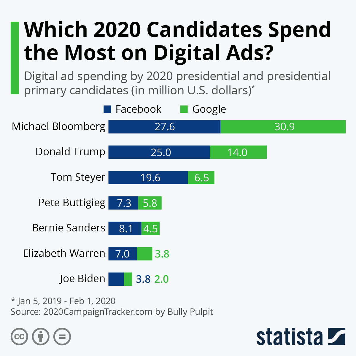 Infographic: Bloomberg Overtakes Trump in Campaign Spend on Digital Ads | Statista