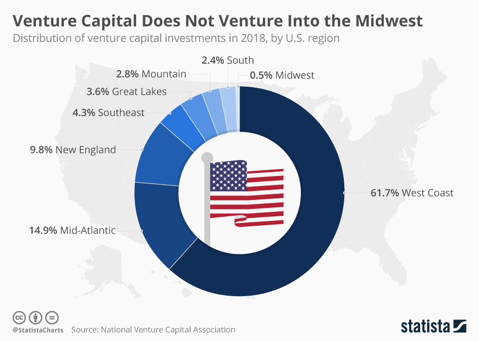 Infographic: Venture Capital Does Not Venture Into the Midwest   Statista