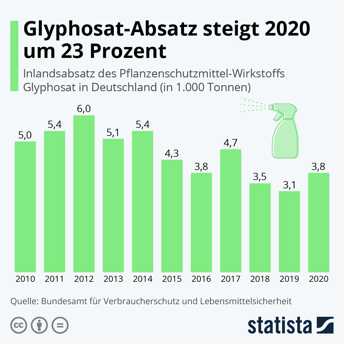 Infografik: So viel Glyphosat kommt in Deutschland zum Einsatz   Statista