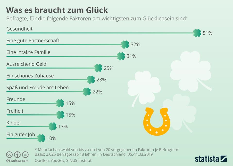Infografik: Was es braucht zum Glück | Statista