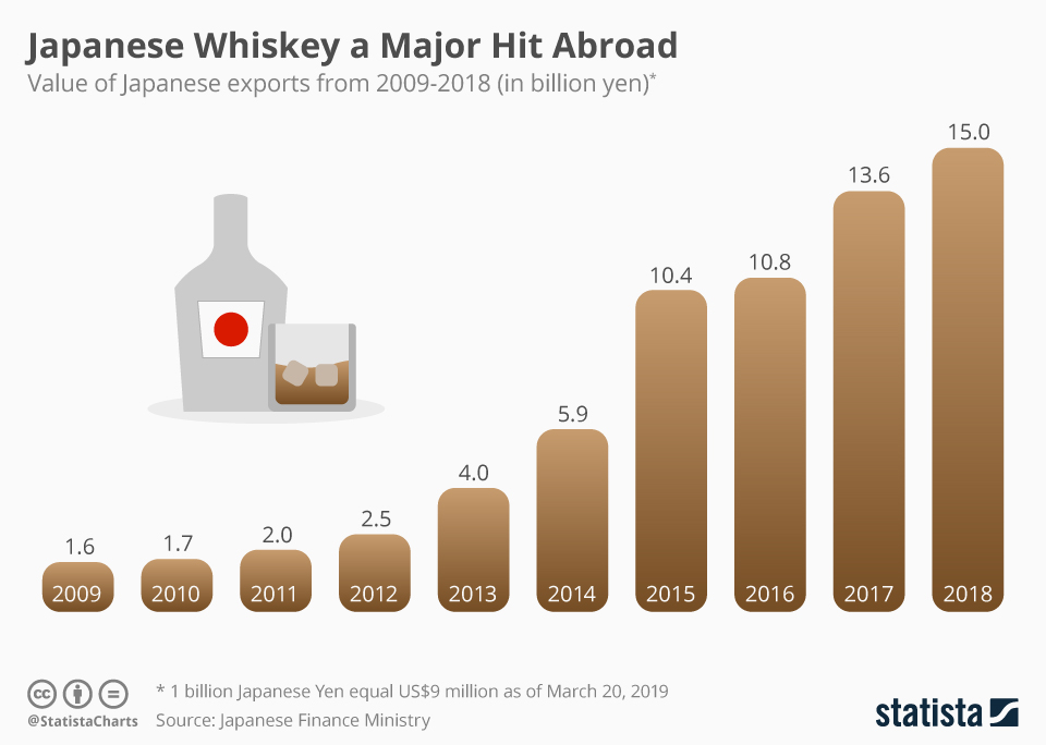 Infographic: Japanese Whiskey a Major Hit Abroad | Statista