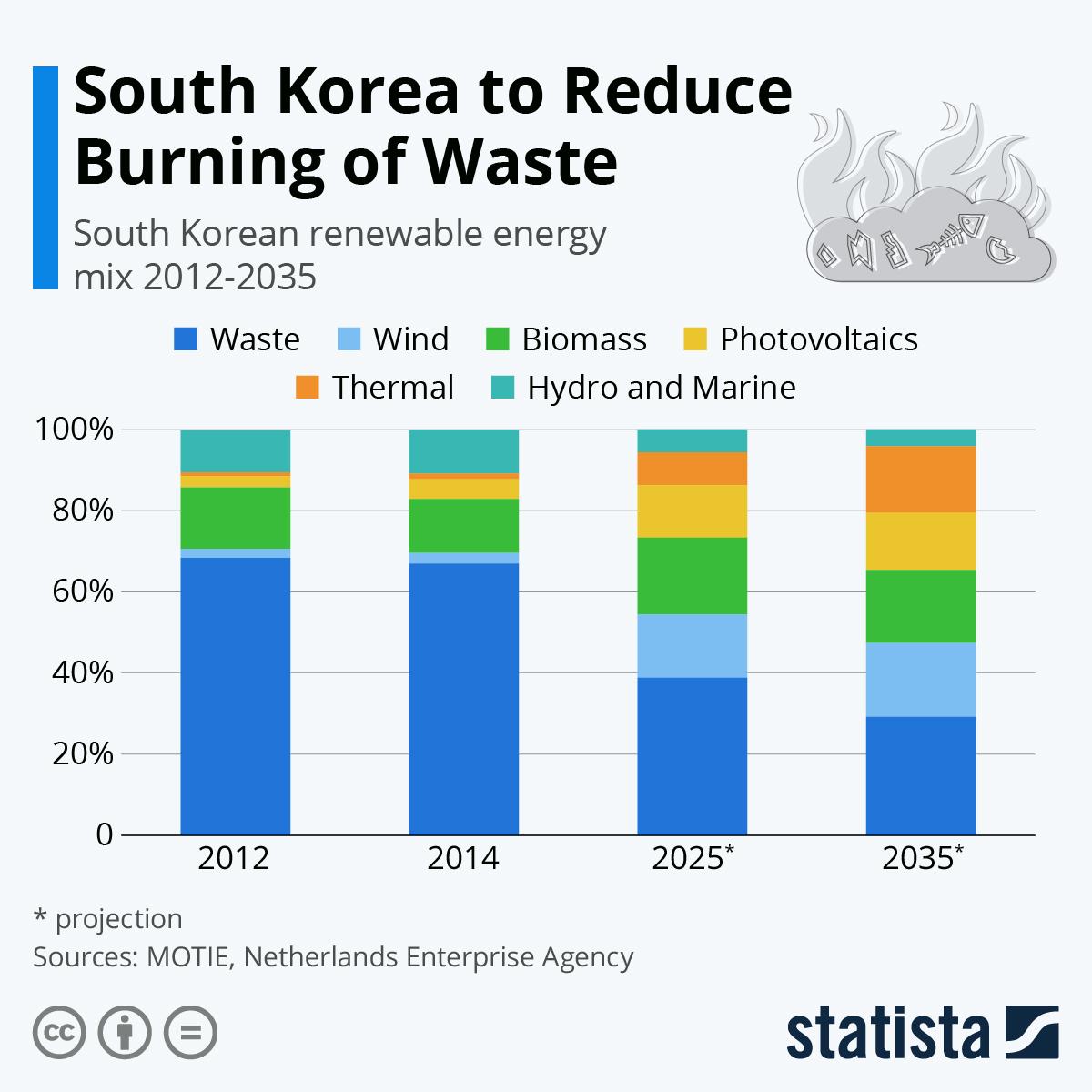Infographic: South Korea's Waste Dilemma | Statista