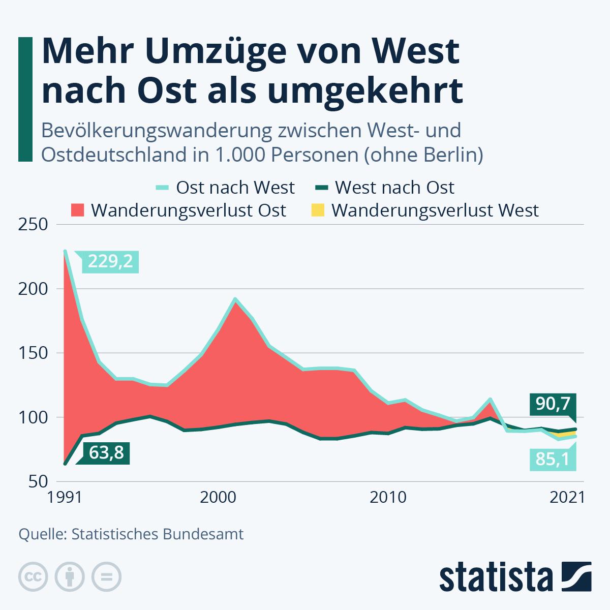 Infografik: Genau so viele Umzüge von West nach Ost wie umgekehrt | Statista