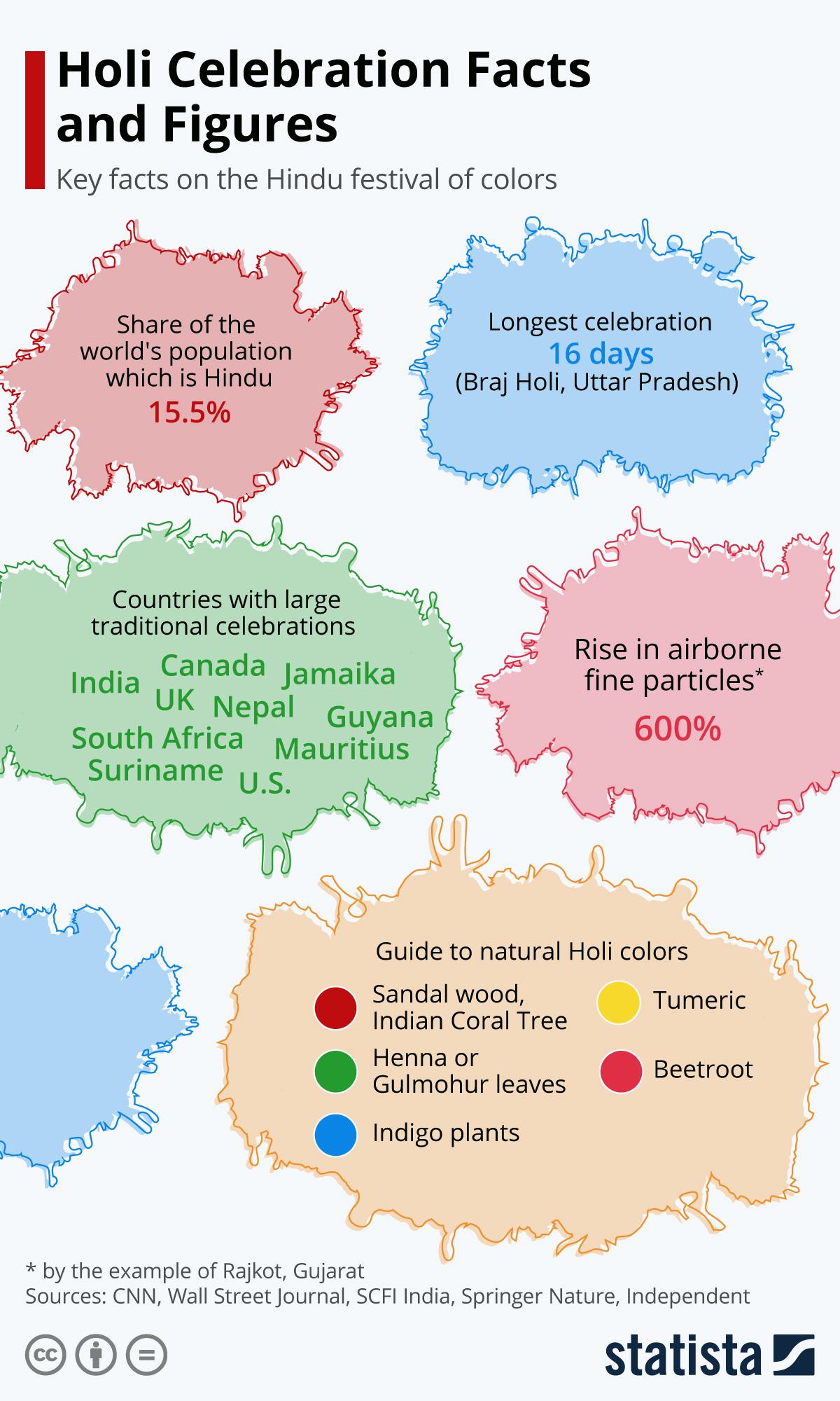 Infographic: India Celebrates Holi, the Festival of Colors | Statista