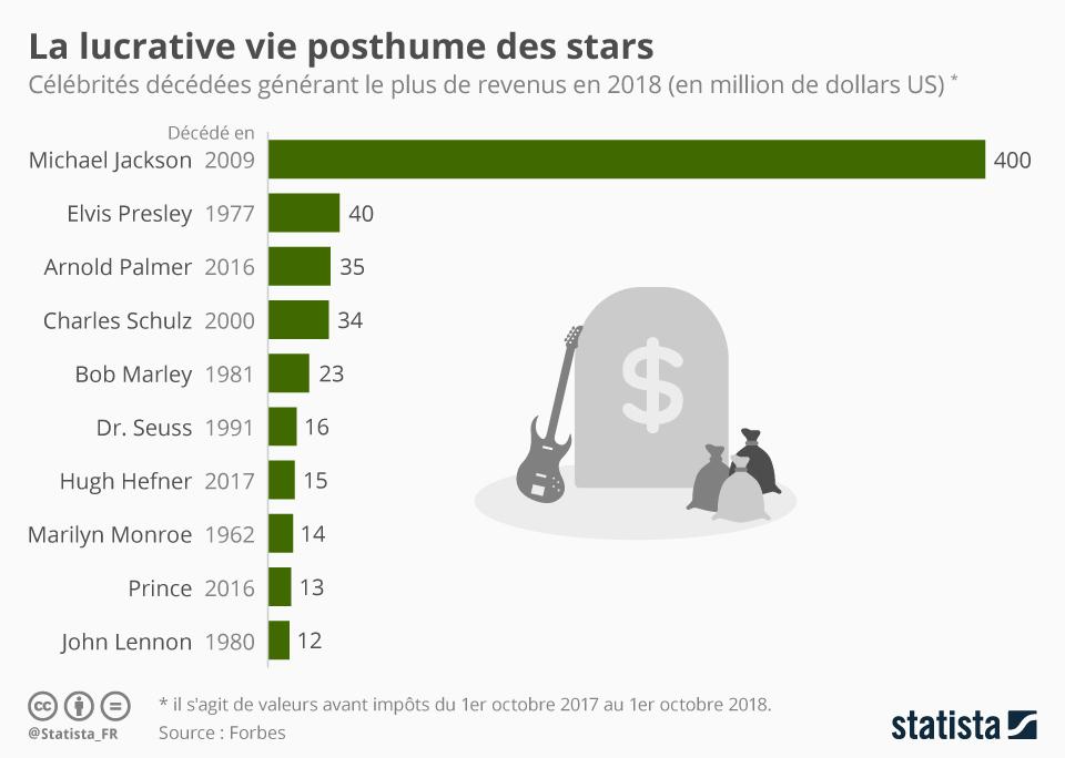Infographie: Le business florissant des stars décédées | Statista