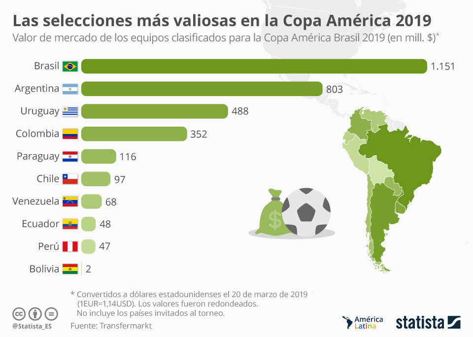 Infografía: Los equipos más caros de la Copa América Brasil 2019 | Statista