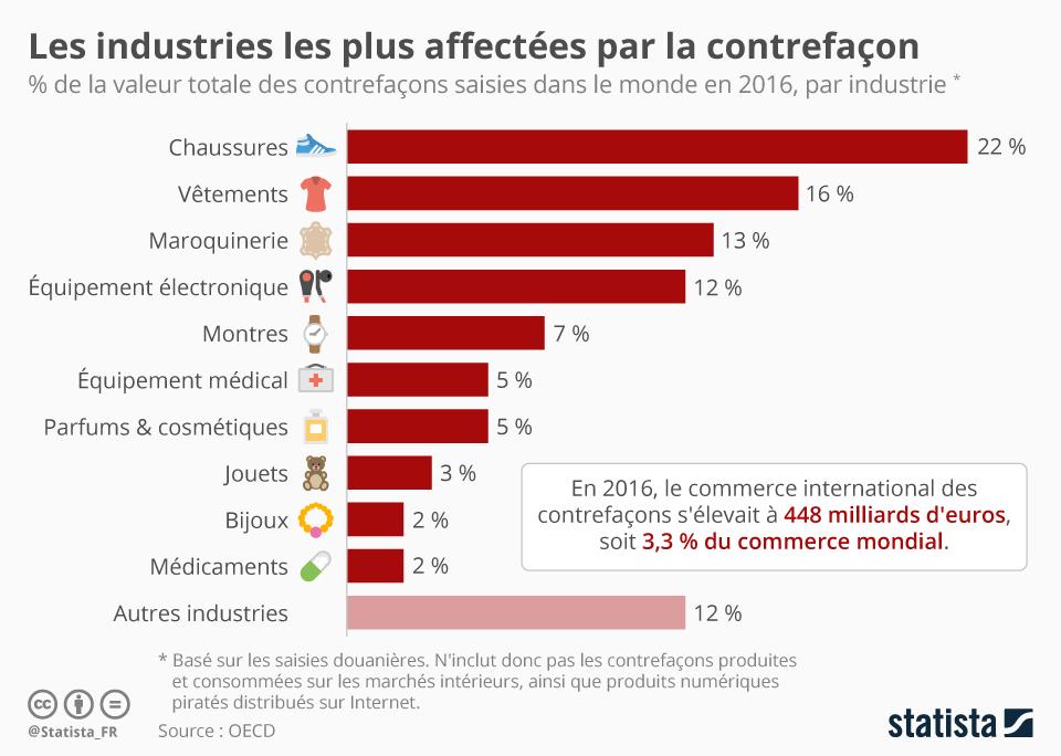 Infographie: Les industries les plus affectées par la contrefaçon | Statista