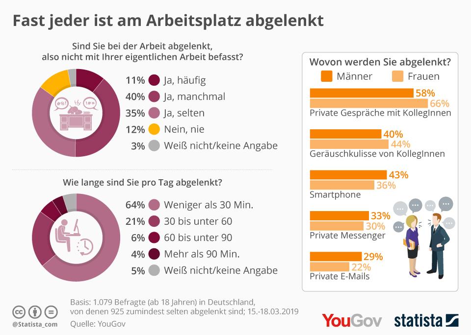 Infografik: Fast jeder ist am Arbeitsplatz abgelenkt | Statista