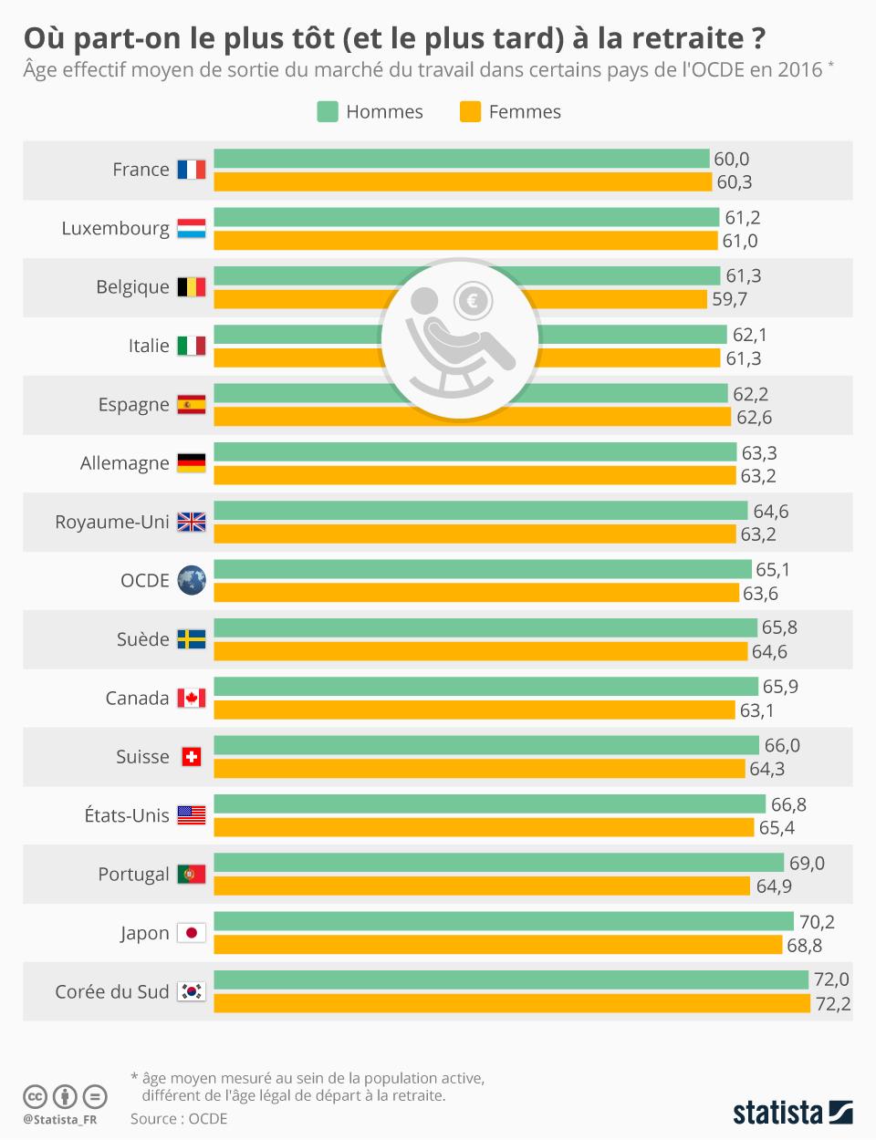 Infographie: Où part-on le plus tôt (et le plus tard) à la retraite | Statista