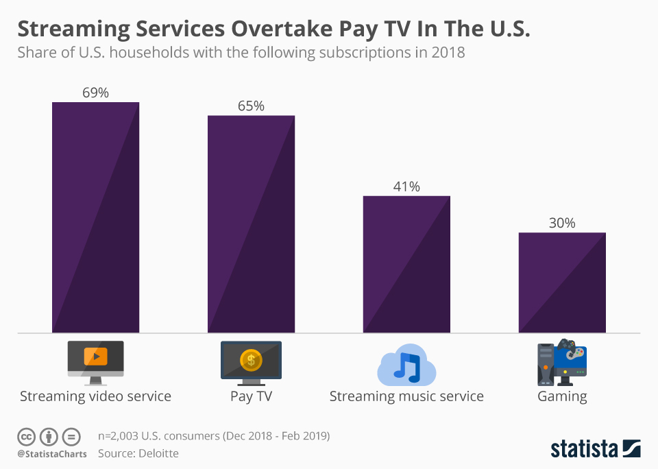 Infographic: Streaming Services Overtake Pay TV In The U.S.   Statista