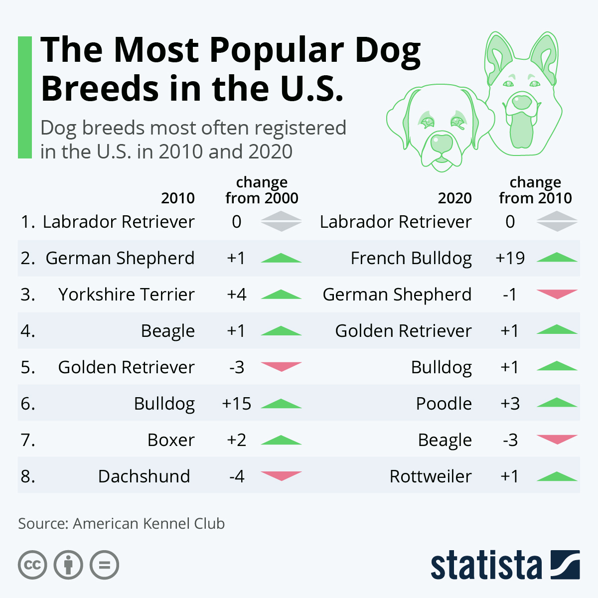 Infographic: The Most Popular Dog Breeds in the U.S. | Statista