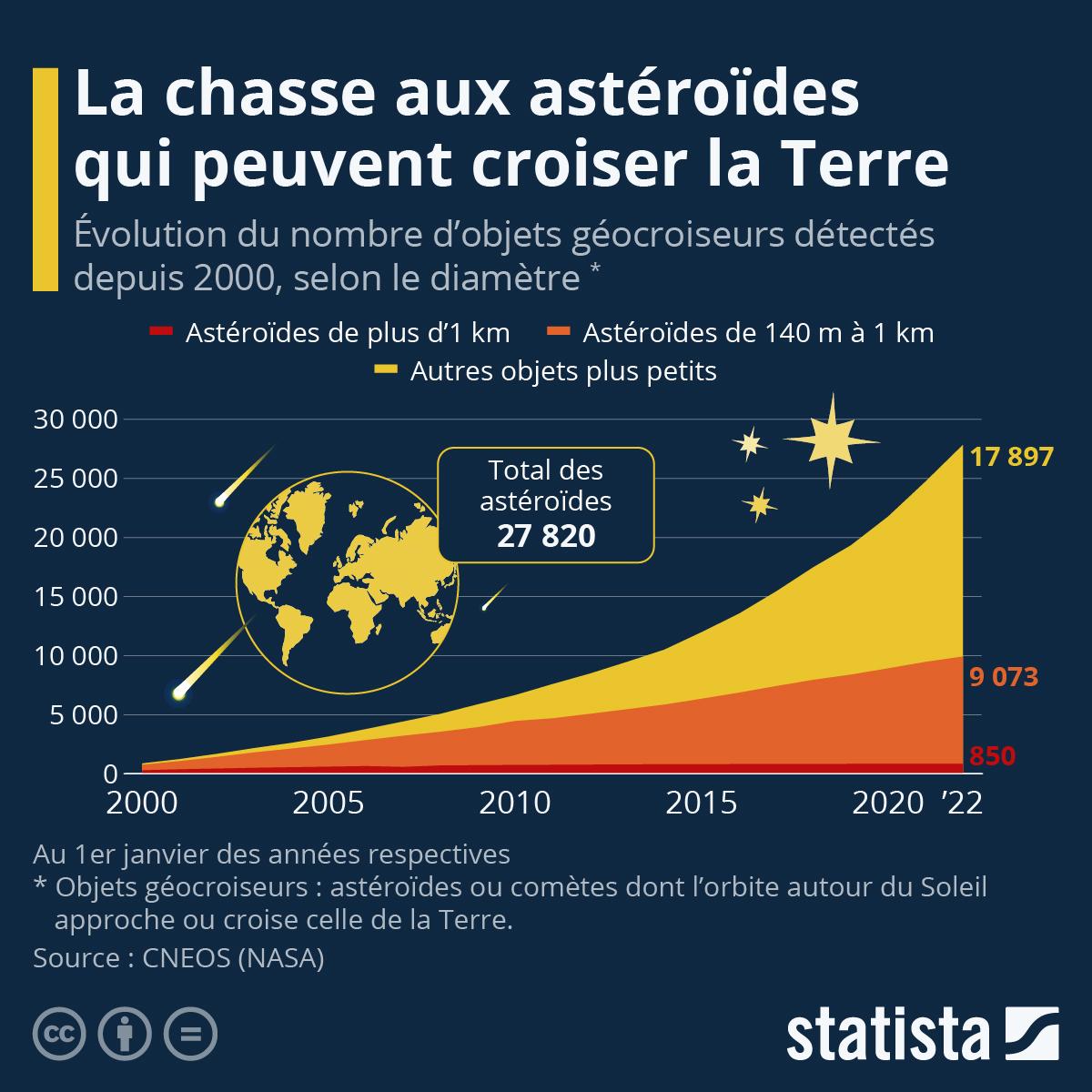 Infographie: Astéroïdes dangereux : la traque se poursuit | Statista