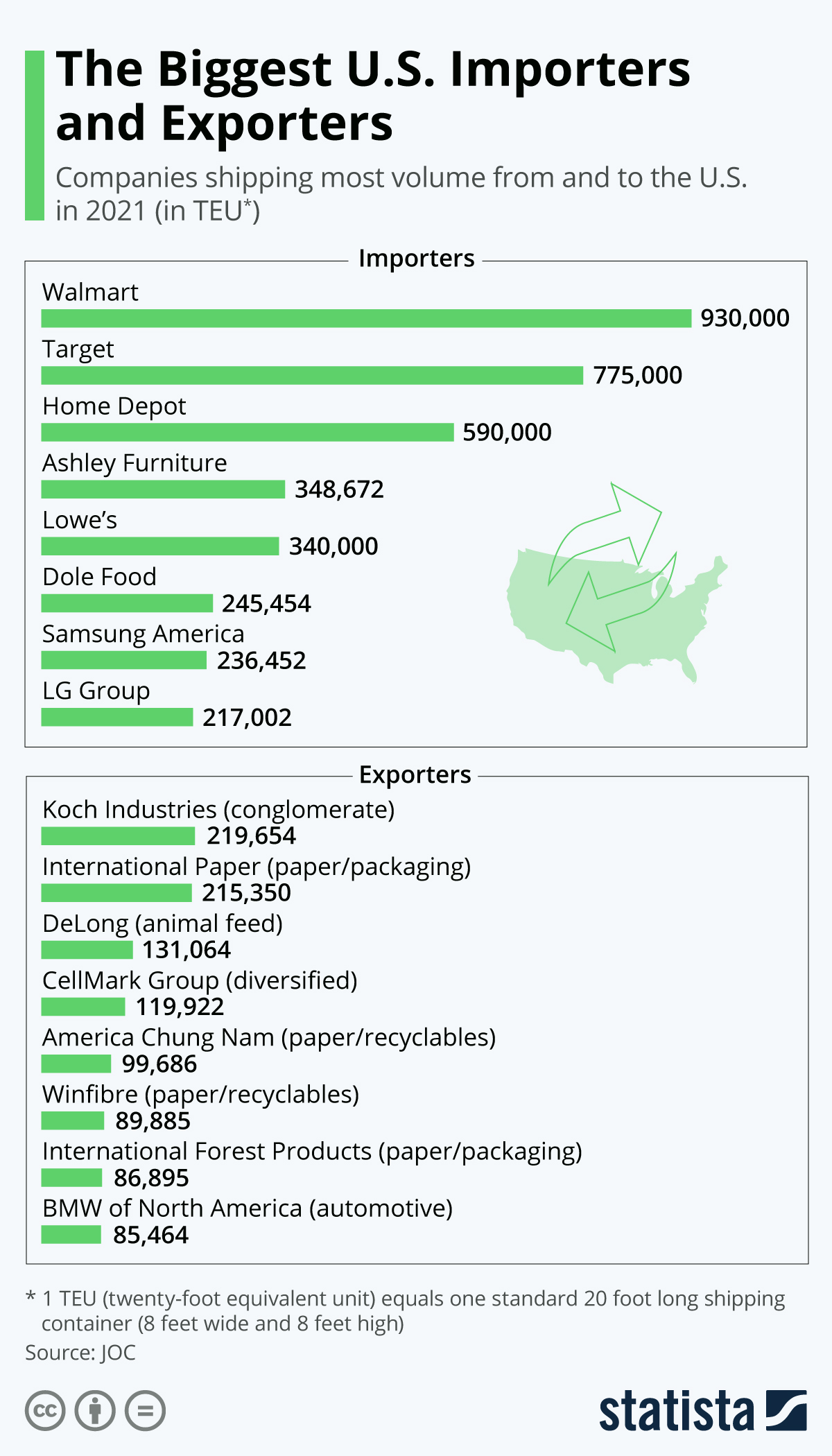 Infographic: The Biggest U.S. Importers and Exporters | Statista
