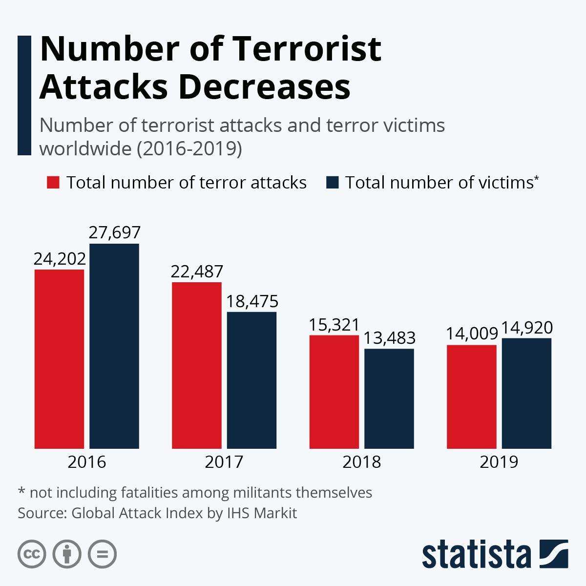 Infographic: Number of Terrorist Attacks Decreases | Statista