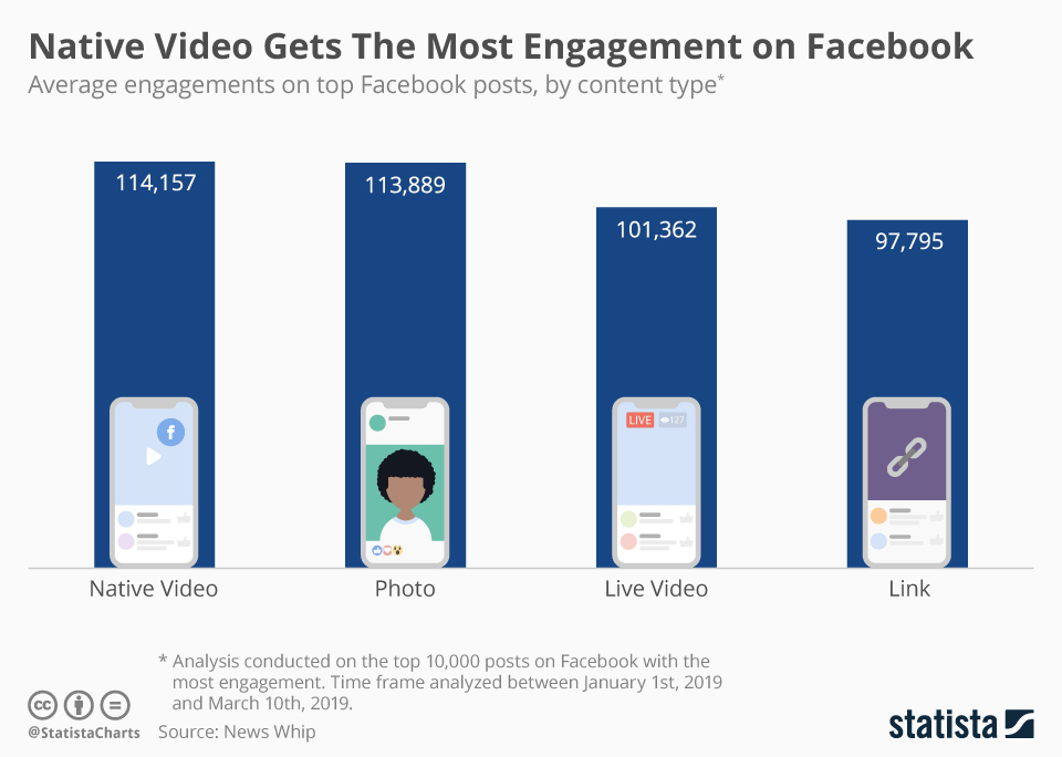 Infographic: Native Video Gets The Most Engagement on Facebook | Statista