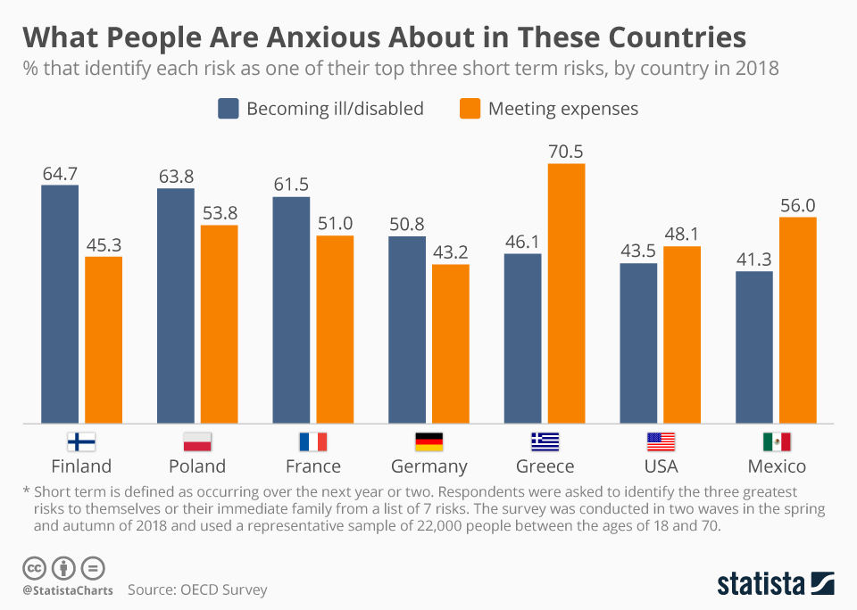 Infographic: What People Are Anxious About in These Countries | Statista