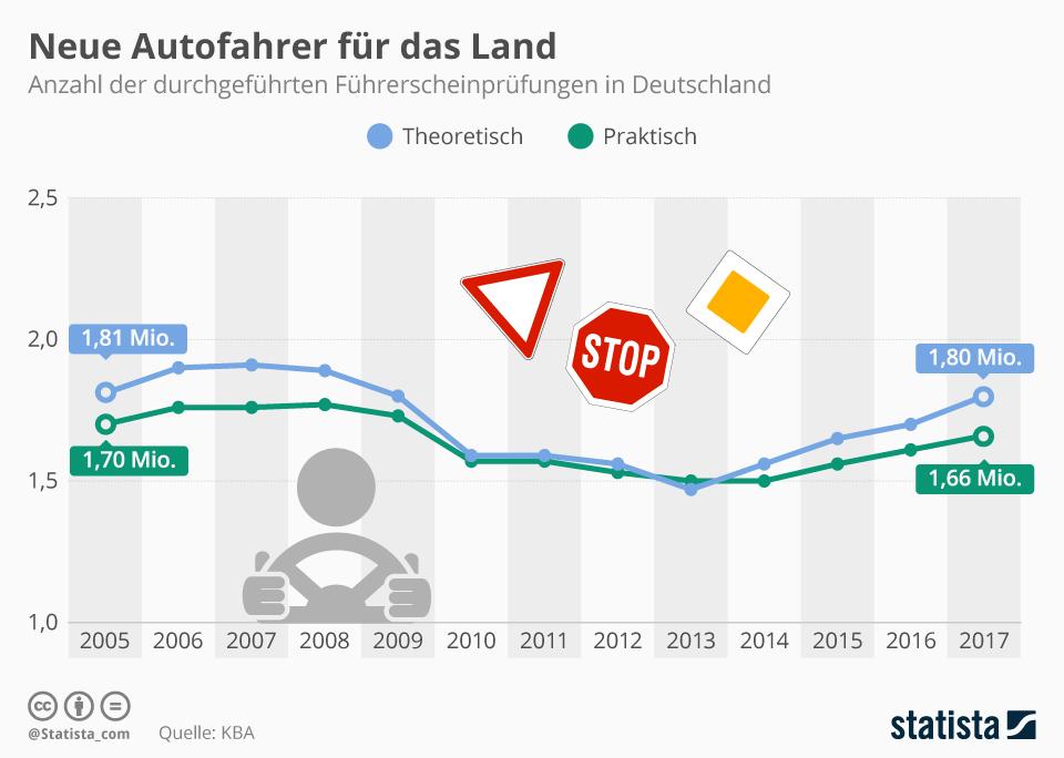 Infografik: Neue Autofahrer für das Land   Statista