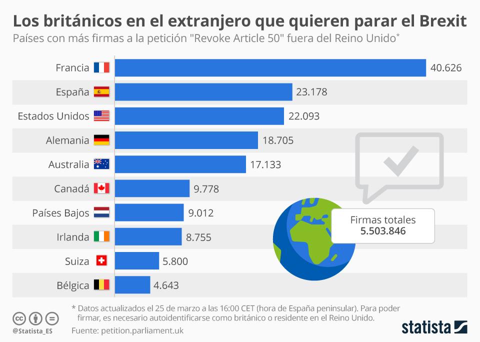 Infografía: España, segundo país extranjero con más firmas para frenar el Brexit | Statista