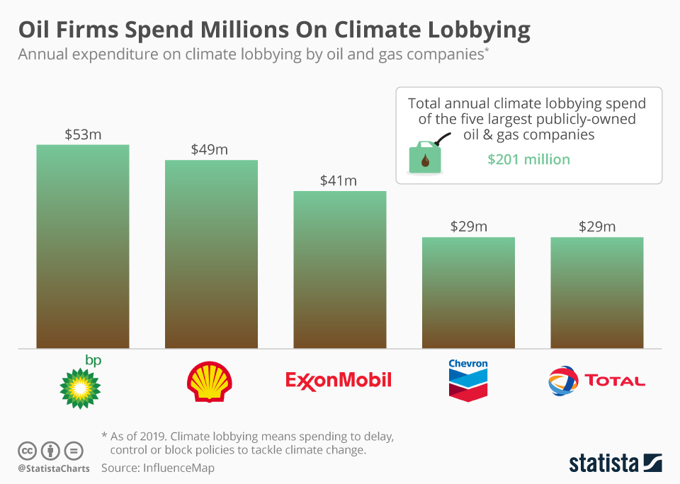 Infographic: Oil Firms Spend Millions On Climate Lobbying | Statista