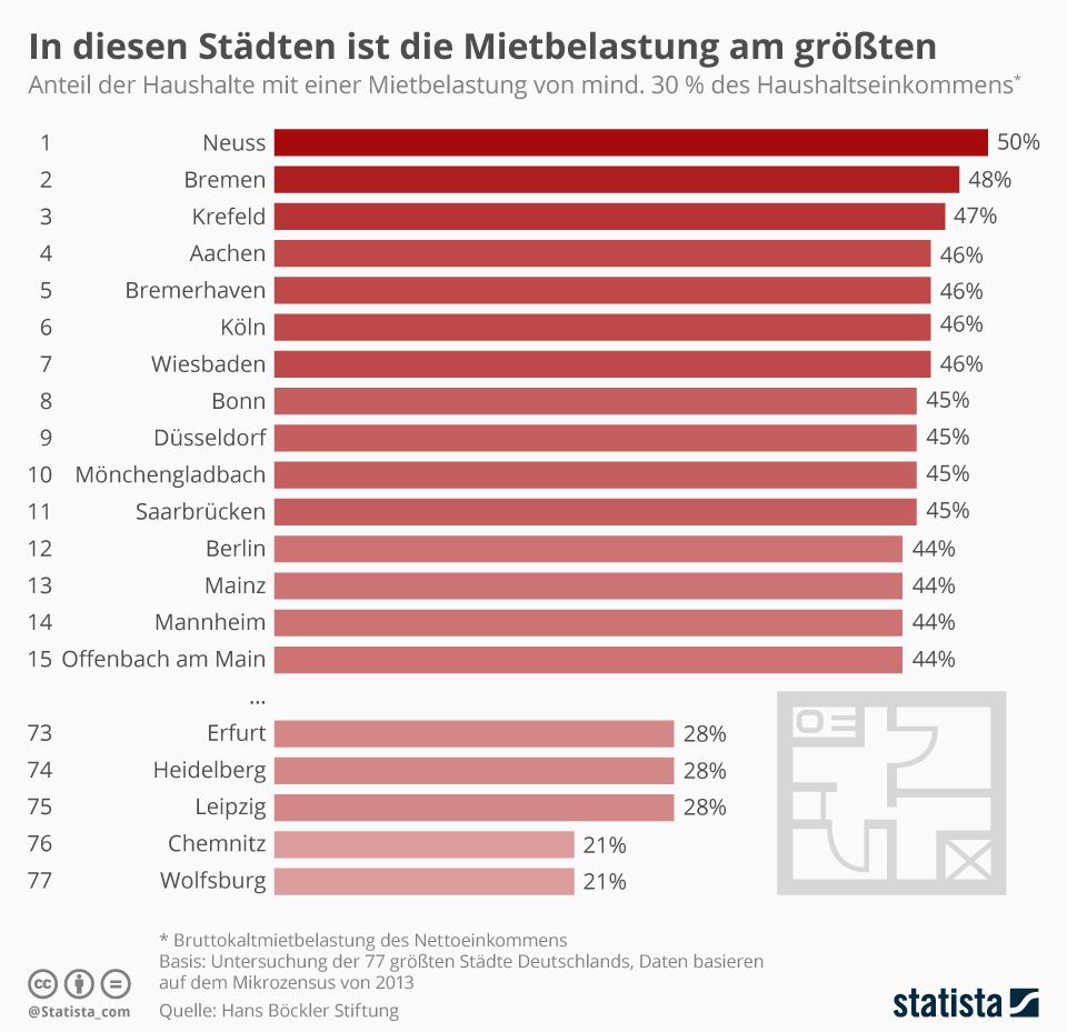 Infografik: In diesen Städten ist die Mietbelastung am höchsten | Statista