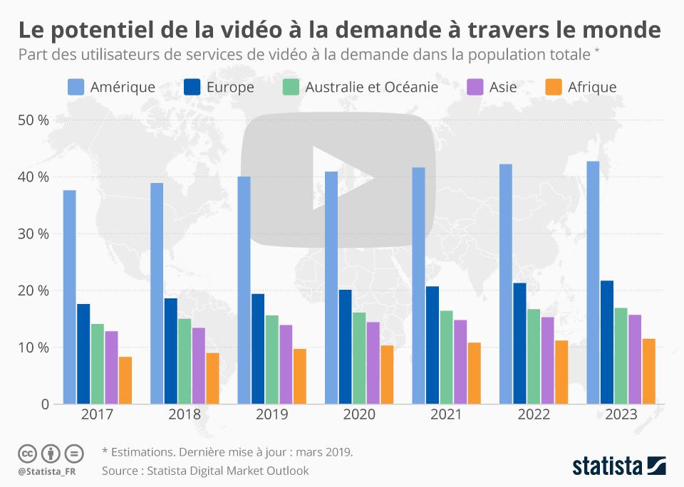 Infographie: Le potentiel de la vidéo à la demande à travers le monde | Statista