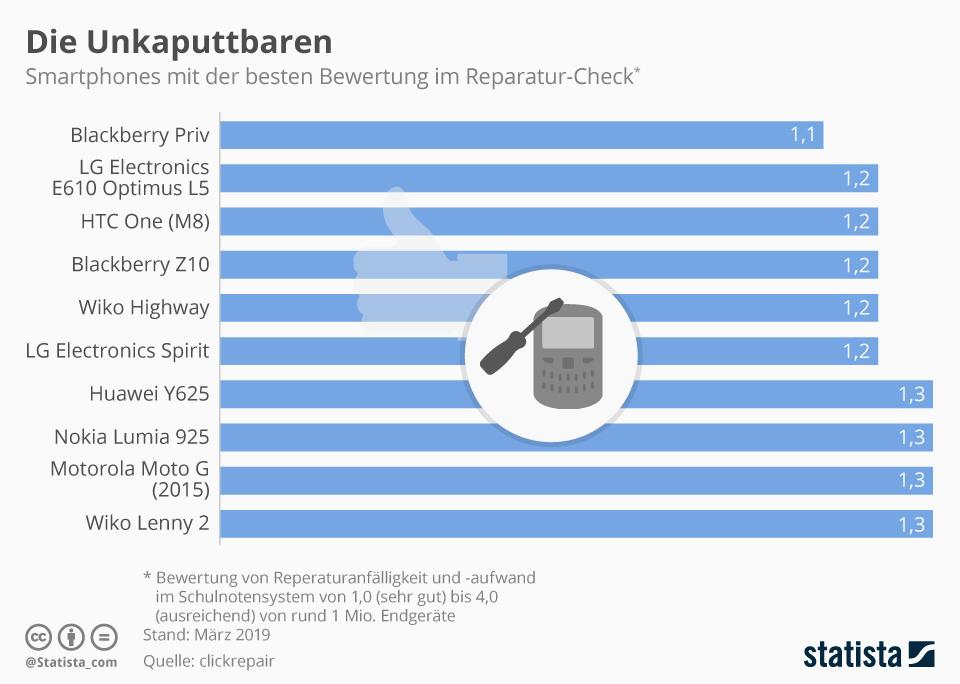 Infografik: Die Unkaputtbaren   Statista
