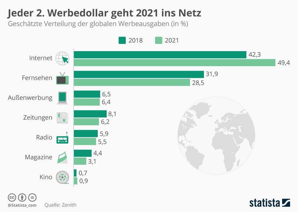 Infografik: Jeder 2. Werbedollar geht 2021 ins Netz | Statista