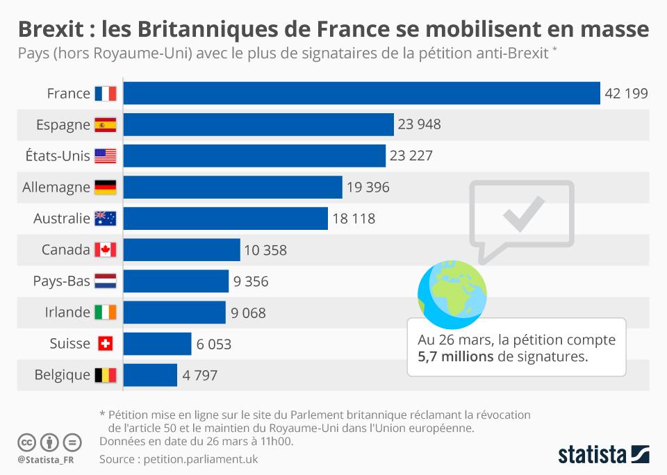 Infographie: Brexit : les Britanniques de France se mobilisent en masse | Statista
