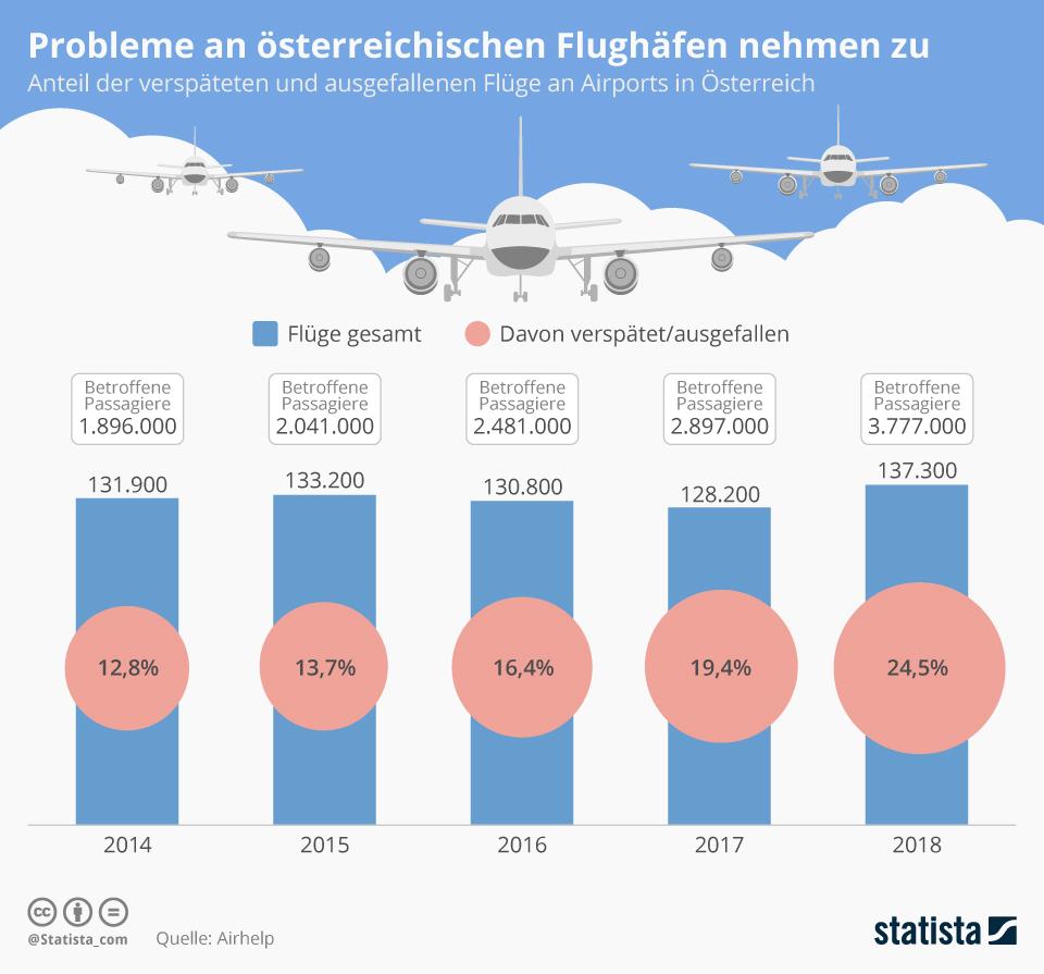 Infografik: Probleme an österreichischen Flughäfen nehmen zu | Statista