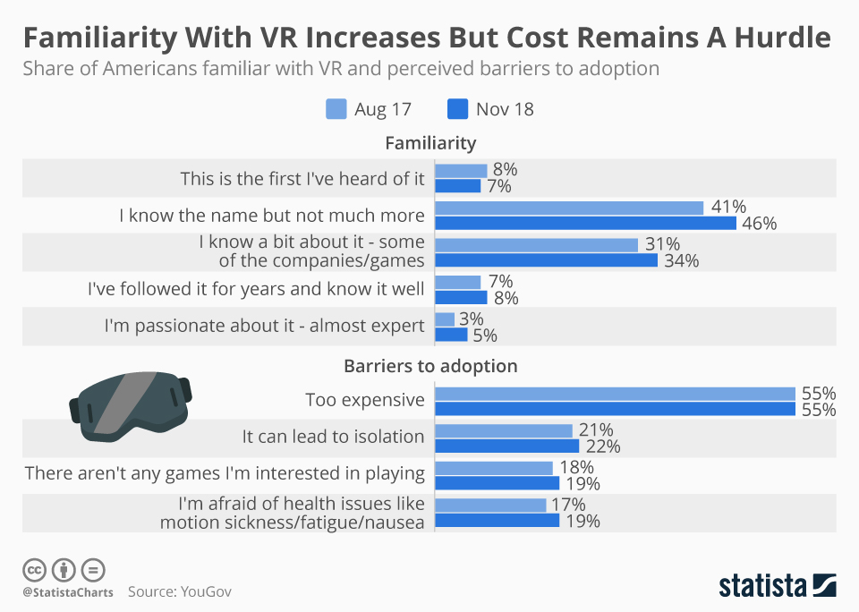Infographic: Familiarity With VR Increases But Cost Remains A Hurdle  | Statista