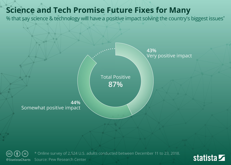 Infographic: Science and Tech Promise Future Fixes for Many | Statista