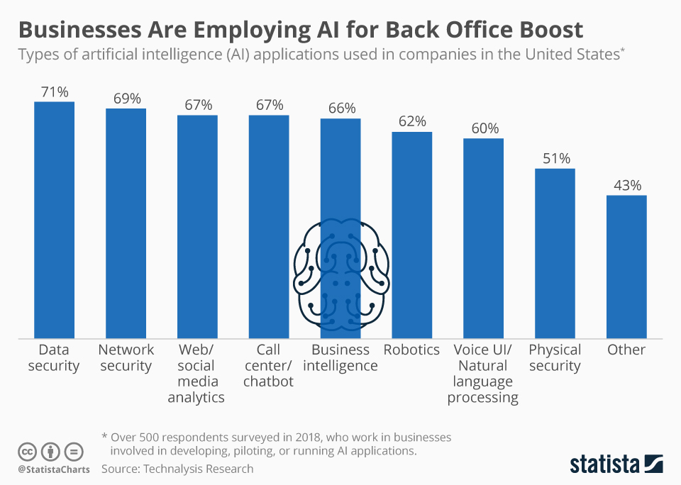 Infographic: Businesses Are Employing AI for Back Office Boost | Statista