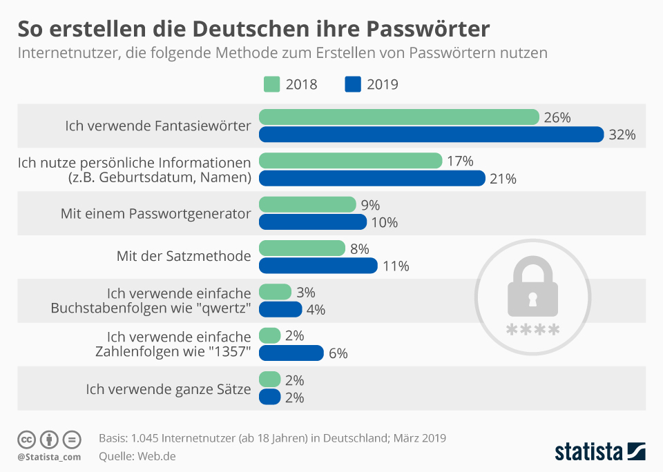 Infographic: How Germans Create Their Passwords | Statista