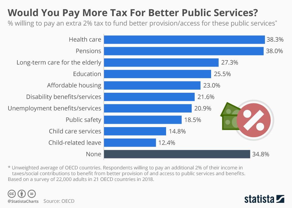 Infographic: Would You Pay More Tax For Better Public Services? | Statista