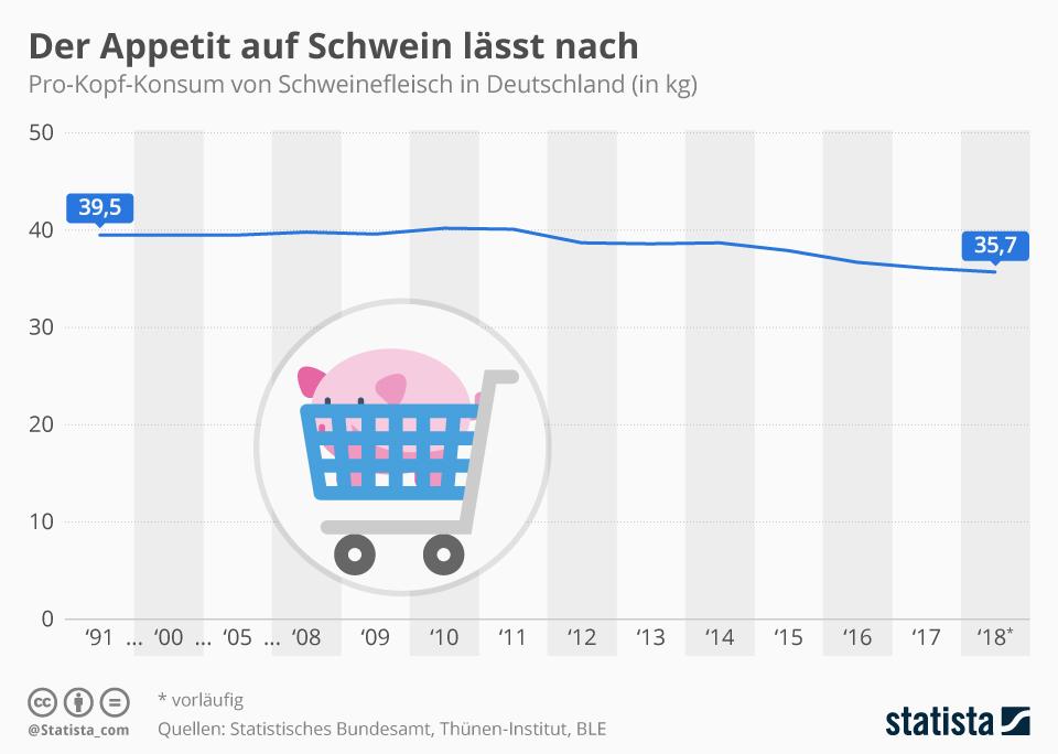 Infografik: Der Appetit auf Schwein lässt nach | Statista