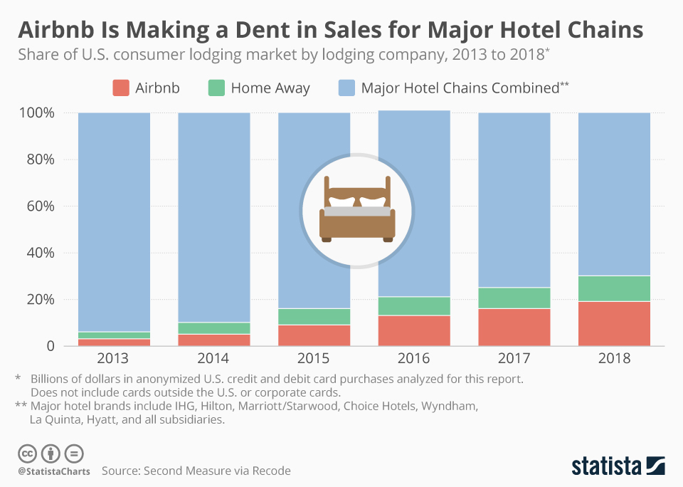 Infographic: Airbnb Is Making a Dent in Sales for Major Hotel Chains | Statista