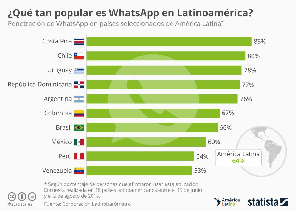 Infografía: ¿Qué tan popular es WhatsApp en Latinoamérica? | Statista