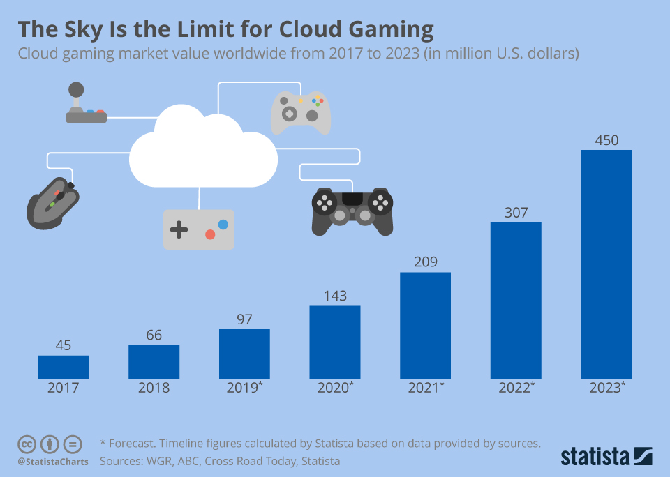 Infographic: The Sky Is the Limit for Cloud Gaming | Statista