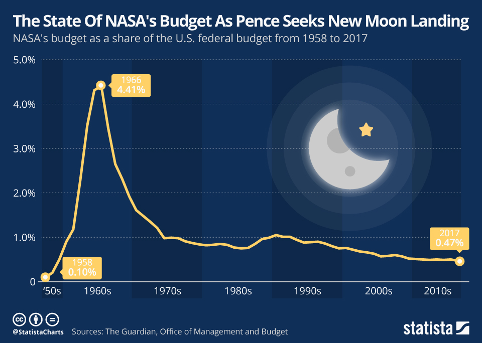 Infographic: The State Of NASA's Budget As Pence Seeks New Moon Landing | Statista