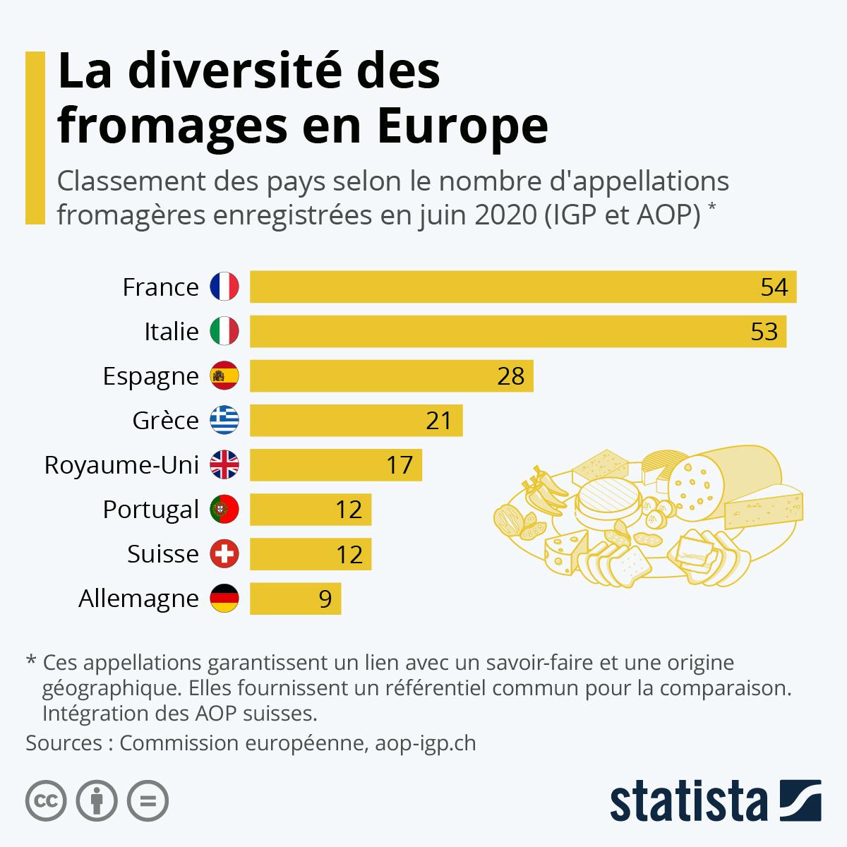 Infographie: La France, championne de la diversité des fromages | Statista